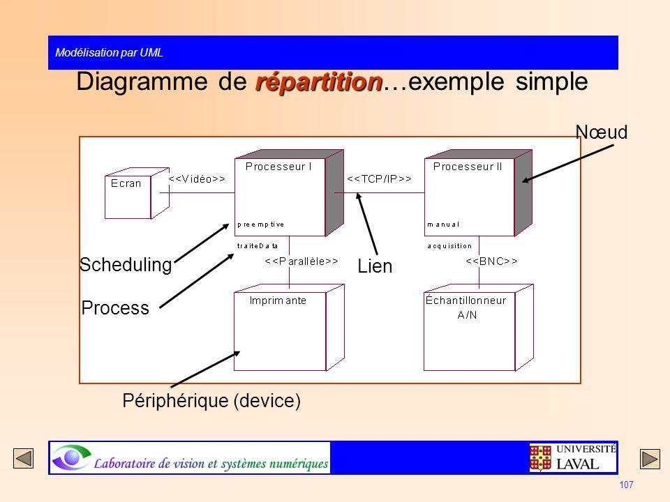 Modélisation par UML 107 répartition Diagramme de répartition…exemple simple Nœud Lien Périphérique (device) Process Scheduling