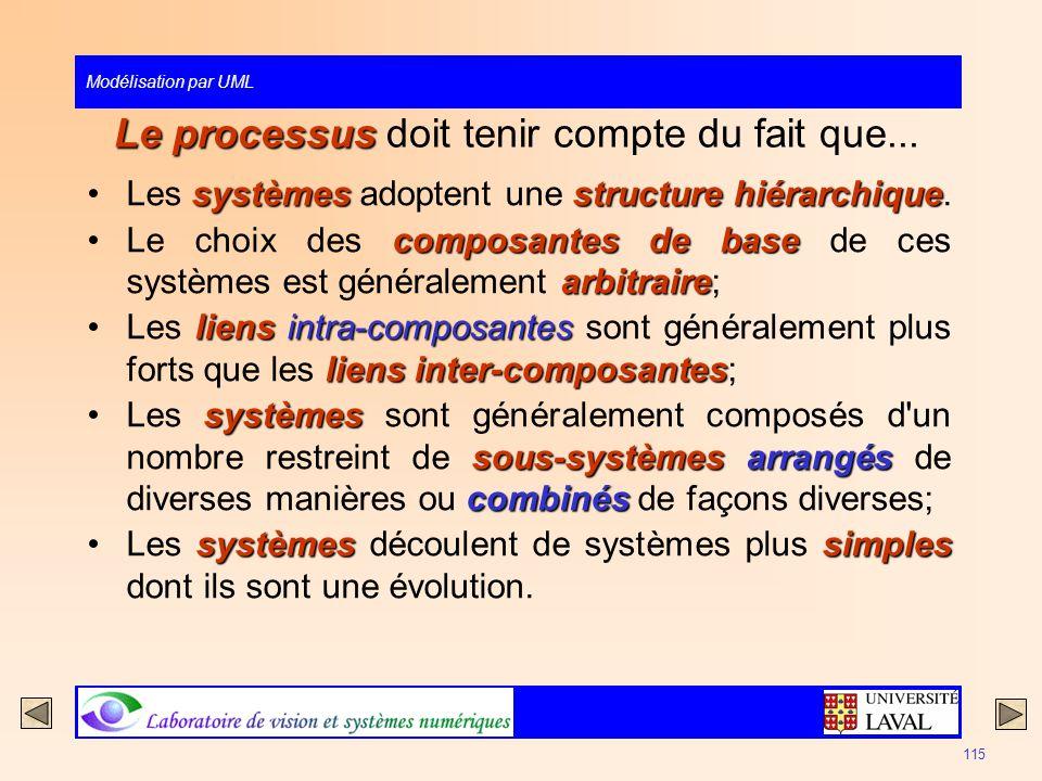 Modélisation par UML 115 Le processus Le processus doit tenir compte du fait que... systèmesstructure hiérarchiqueLes systèmes adoptent une structure