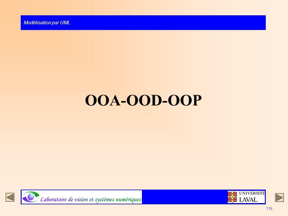 Modélisation par UML 116 OOA-OOD-OOP