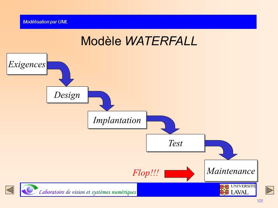 Modélisation par UML 120 Modèle WATERFALL Exigences Design Implantation Test Maintenance Flop!!!