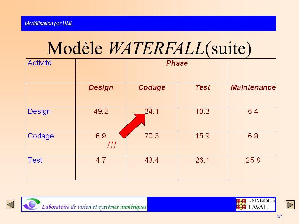 Modélisation par UML 121 Modèle WATERFALL(suite) !!!