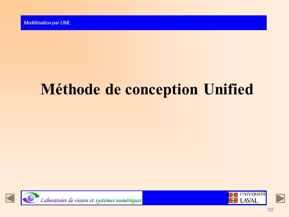 Modélisation par UML 122 Méthode de conception Unified