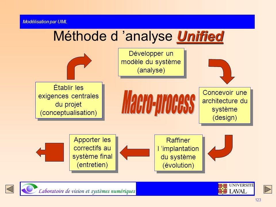 Modélisation par UML 123 Unified Méthode d analyse Unified Développer un modèle du système (analyse) Développer un modèle du système (analyse) Établir