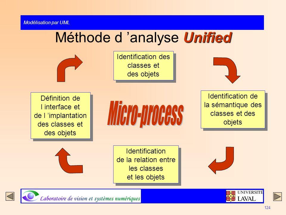 Modélisation par UML 124 Unified Méthode d analyse Unified Identification des classes et des objets Identification des classes et des objets Identific