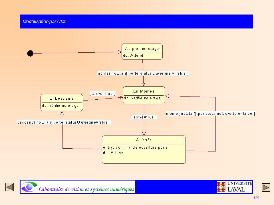 Modélisation par UML 129