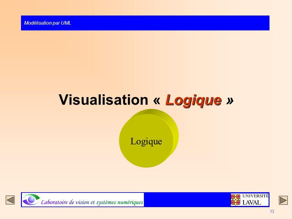 Modélisation par UML 13 Logique » Visualisation « Logique » Logique