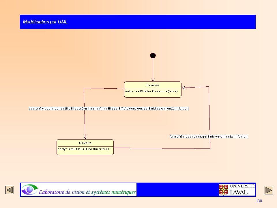Modélisation par UML 130
