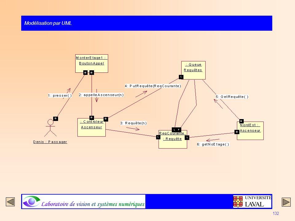 Modélisation par UML 132