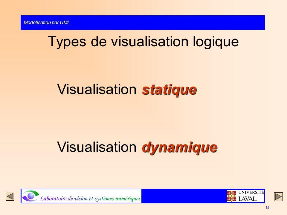 Modélisation par UML 14 Types de visualisation logique statique Visualisation statique dynamique Visualisation dynamique