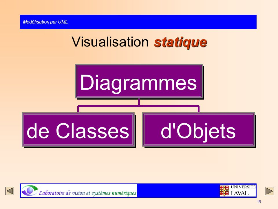 Modélisation par UML 15 statique Visualisation statique de Classesd'Objets Diagrammes