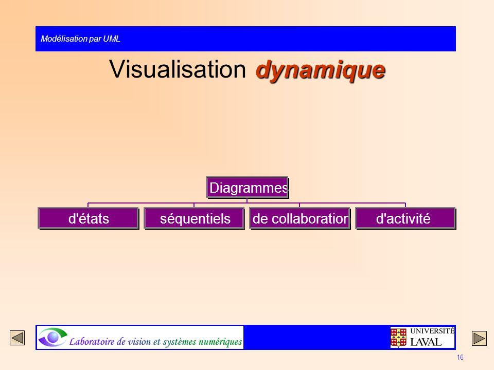 Modélisation par UML 16 dynamique Visualisation dynamique d'étatsséquentielsde collaborationd'activité Diagrammes