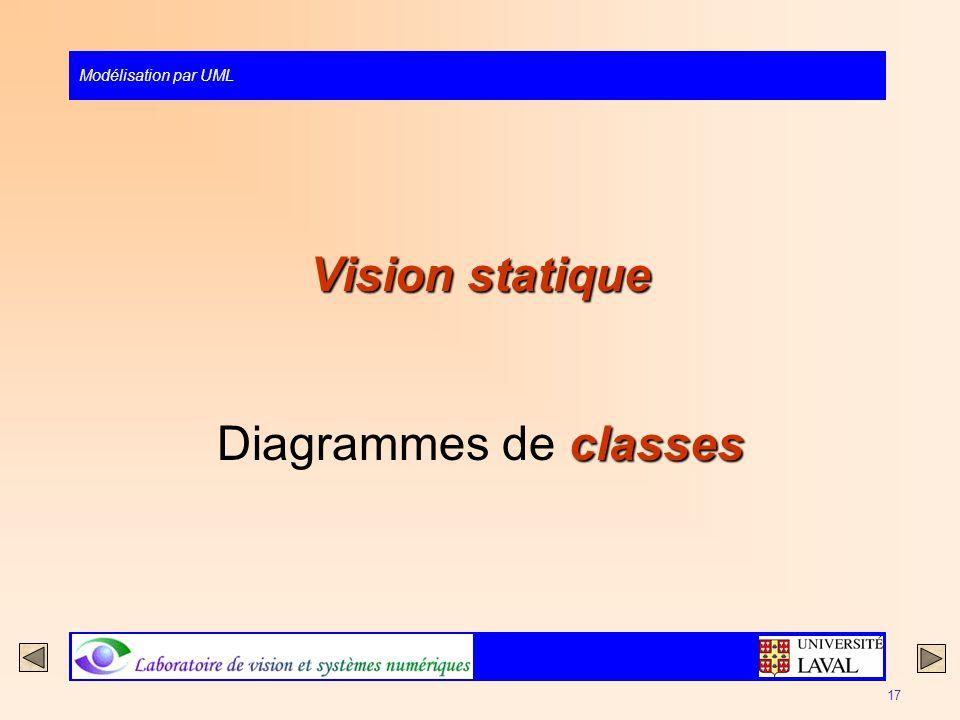 Modélisation par UML 17 Vision statique classes Diagrammes de classes