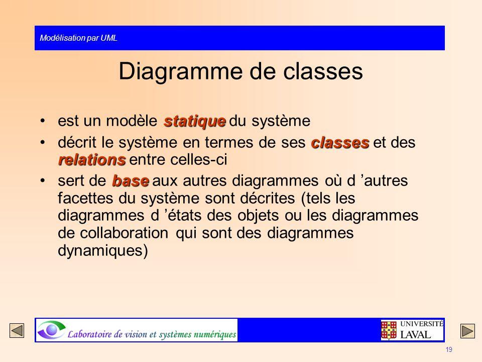 Modélisation par UML 19 Diagramme de classes statiqueest un modèle statique du système classes relationsdécrit le système en termes de ses classes et