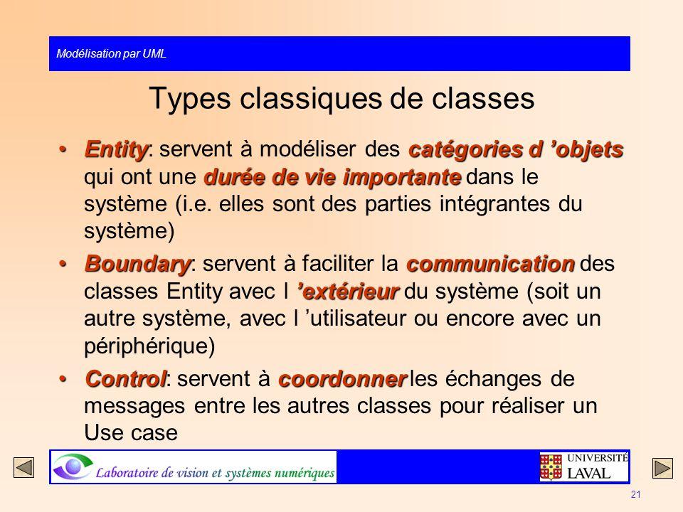 Modélisation par UML 21 Types classiques de classes Entitycatégories d objets durée de vie importanteEntity: servent à modéliser des catégories d obje