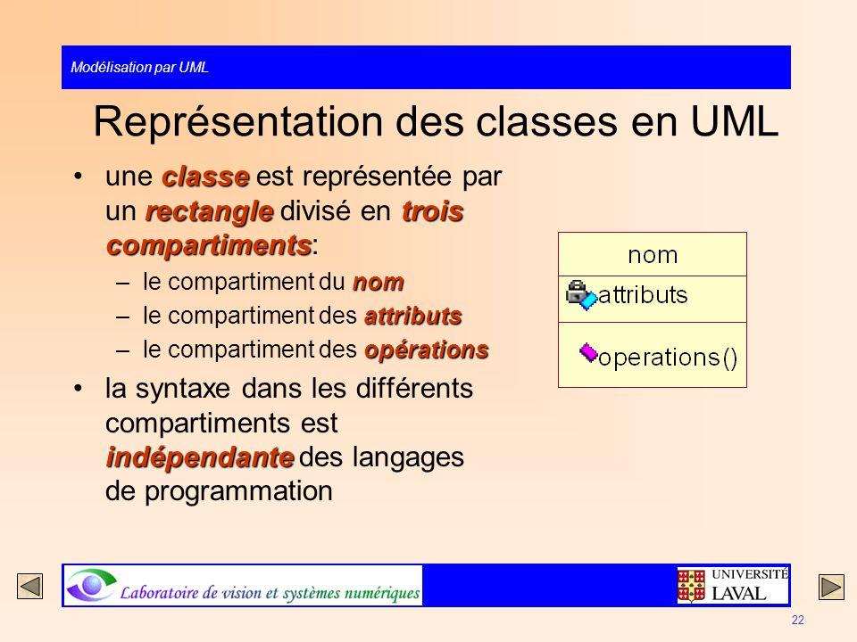 Modélisation par UML 22 Représentation des classes en UML classe rectangletrois compartimentsune classe est représentée par un rectangle divisé en tro