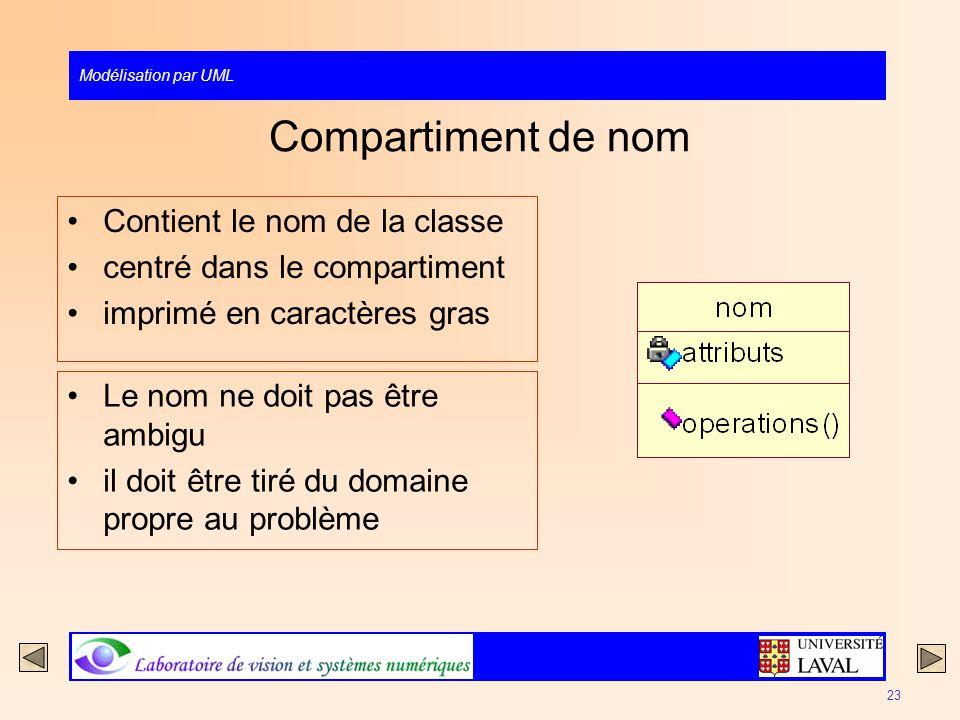 Modélisation par UML 23 Compartiment de nom Contient le nom de la classe centré dans le compartiment imprimé en caractères gras Le nom ne doit pas êtr
