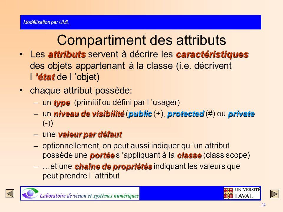 Modélisation par UML 24 Compartiment des attributs attributscaractéristiques étatLes attributs servent à décrire les caractéristiques des objets appar