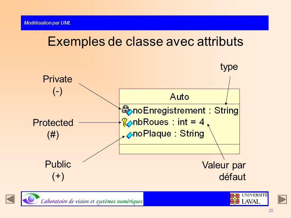 Modélisation par UML 25 Exemples de classe avec attributs Private (-) Protected (#) Public (+) type Valeur par défaut