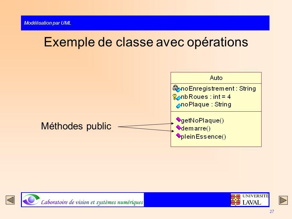 Modélisation par UML 27 Exemple de classe avec opérations Méthodes public