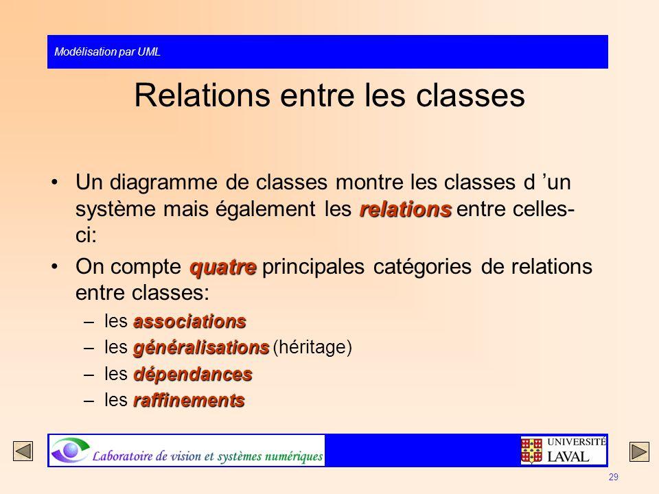 Modélisation par UML 29 Relations entre les classes relationsUn diagramme de classes montre les classes d un système mais également les relations entr