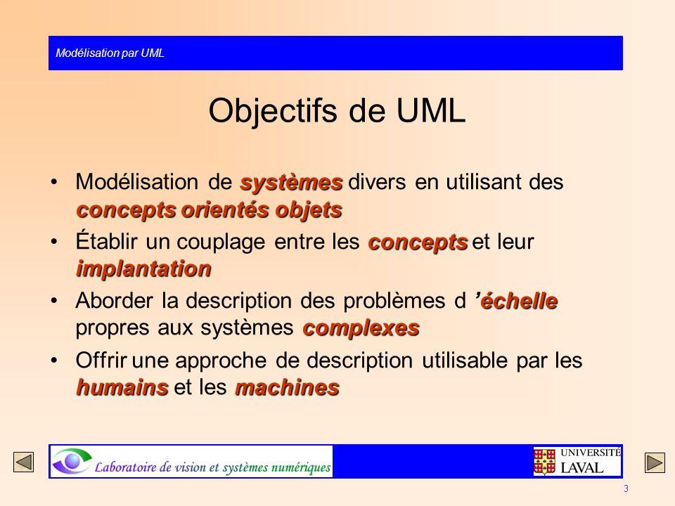 Modélisation par UML 3 Objectifs de UML systèmes concepts orientés objetsModélisation de systèmes divers en utilisant des concepts orientés objets con