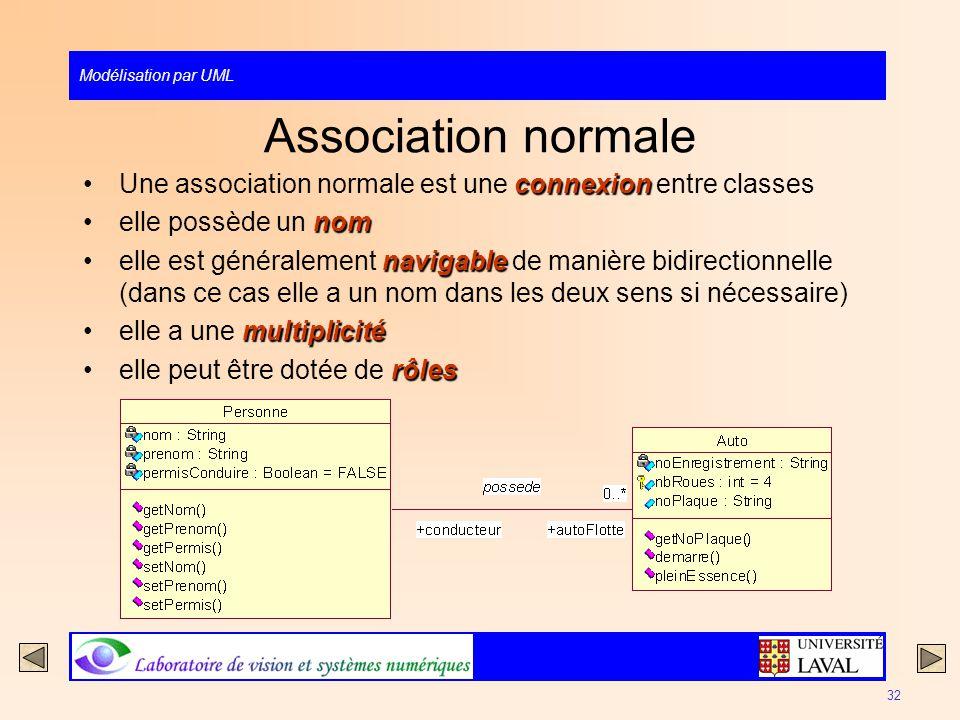 Modélisation par UML 32 Association normale connexionUne association normale est une connexion entre classes nomelle possède un nom navigableelle est