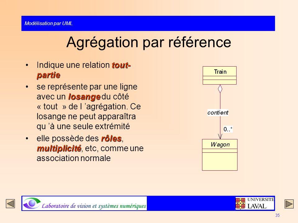 Modélisation par UML 35 Agrégation par référence tout- partieIndique une relation tout- partie losangese représente par une ligne avec un losange du c
