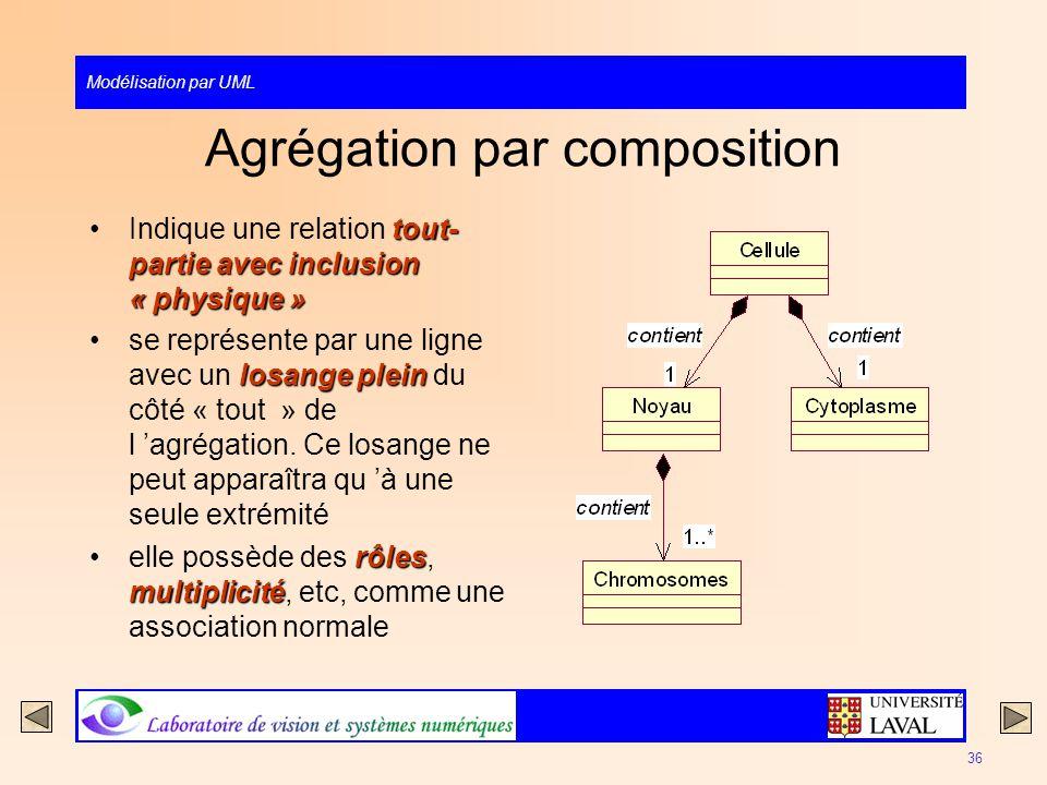 Modélisation par UML 36 Agrégation par composition tout- partie avec inclusion « physique »Indique une relation tout- partie avec inclusion « physique