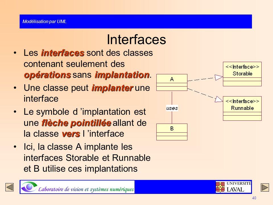 Modélisation par UML 40 Interfaces interfaces opérationsimplantationLes interfaces sont des classes contenant seulement des opérations sans implantati