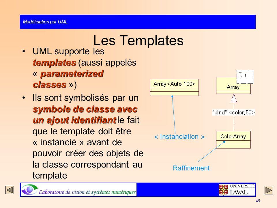 Modélisation par UML 45 Les Templates templates parameterized classesUML supporte les templates (aussi appelés « parameterized classes ») symbole de c