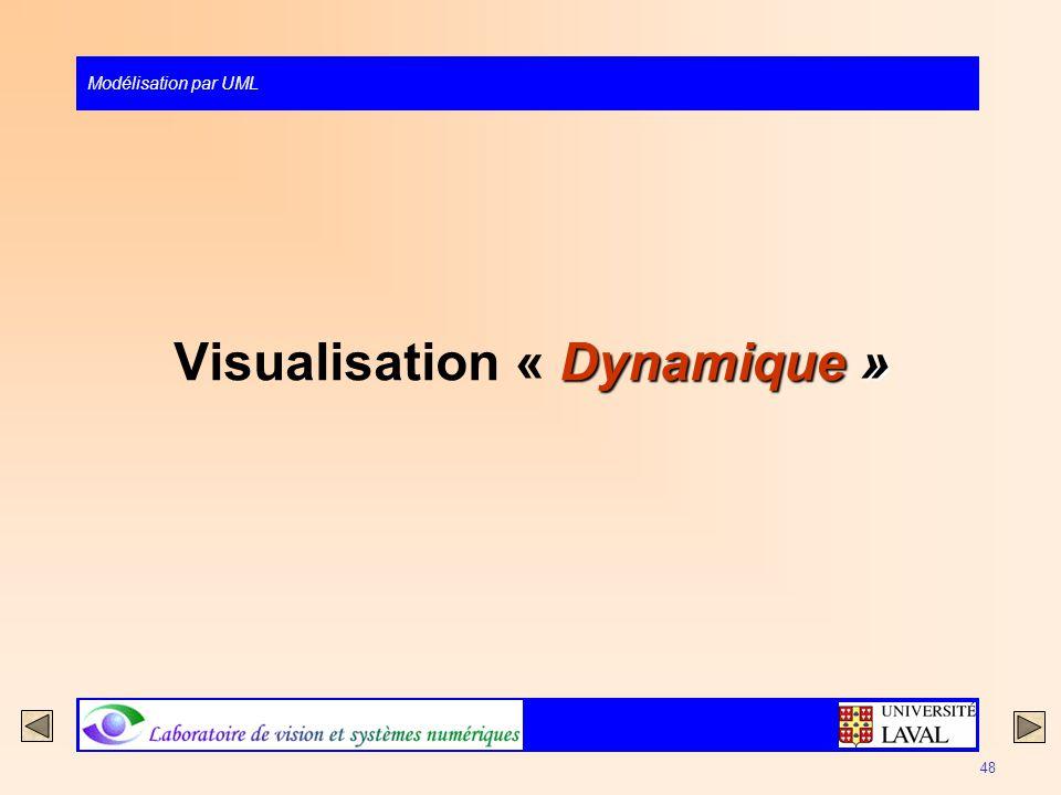 Modélisation par UML 48 Dynamique » Visualisation « Dynamique »