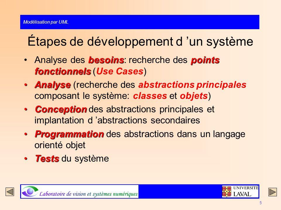 Modélisation par UML 5 Étapes de développement d un système besoinspoints fonctionnelsAnalyse des besoins: recherche des points fonctionnels (Use Case