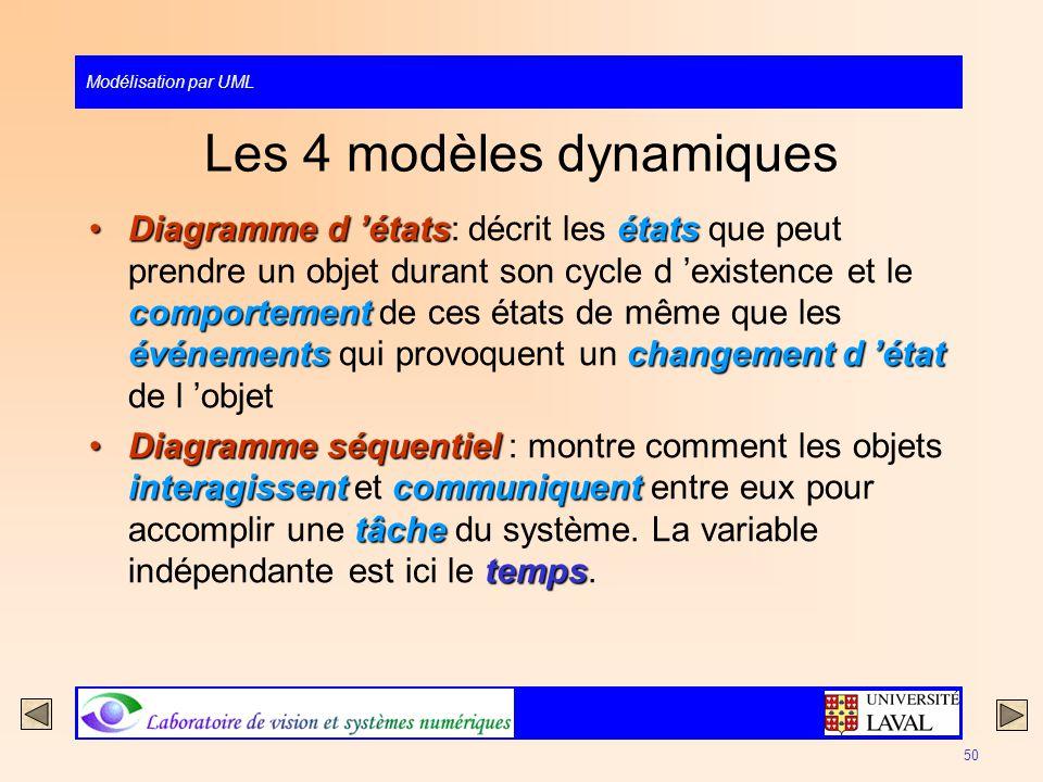 Modélisation par UML 50 Les 4 modèles dynamiques Diagramme d étatsétats comportement événementschangement d étatDiagramme d états: décrit les états qu