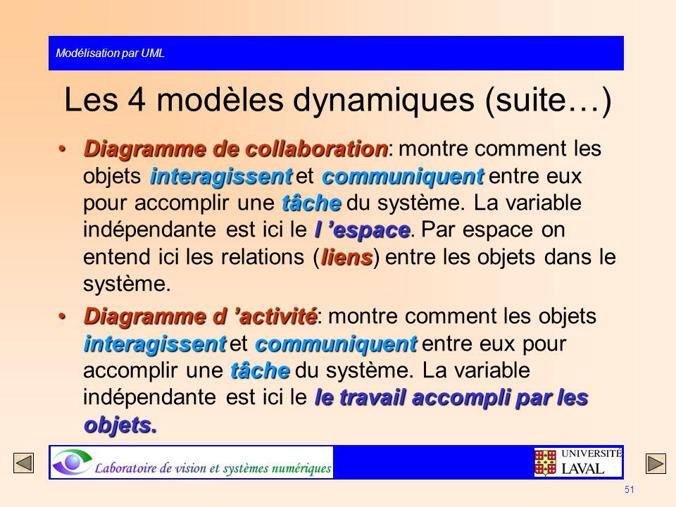 Modélisation par UML 51 Les 4 modèles dynamiques (suite…) Diagramme de collaboration interagissentcommuniquent tâche l espace liensDiagramme de collab