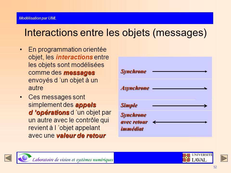 Modélisation par UML 52 Interactions entre les objets (messages) messagesEn programmation orientée objet, les interactions entre les objets sont modél
