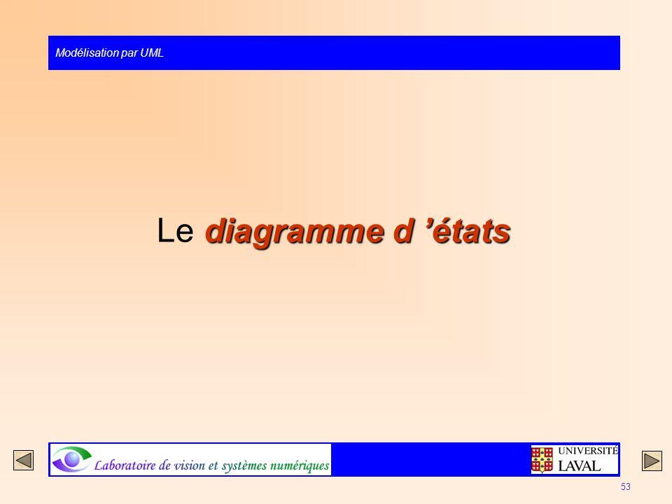 Modélisation par UML 53 diagramme d états Le diagramme d états