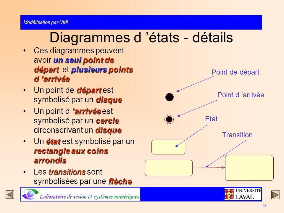 Modélisation par UML 56 Diagrammes d états - détails un seulpoint de départplusieurspoints d arrivéeCes diagrammes peuvent avoir un seul point de dépa