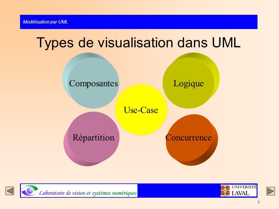 Modélisation par UML 6 Types de visualisation dans UML Composantes Concurrence Répartition Use-Case Logique