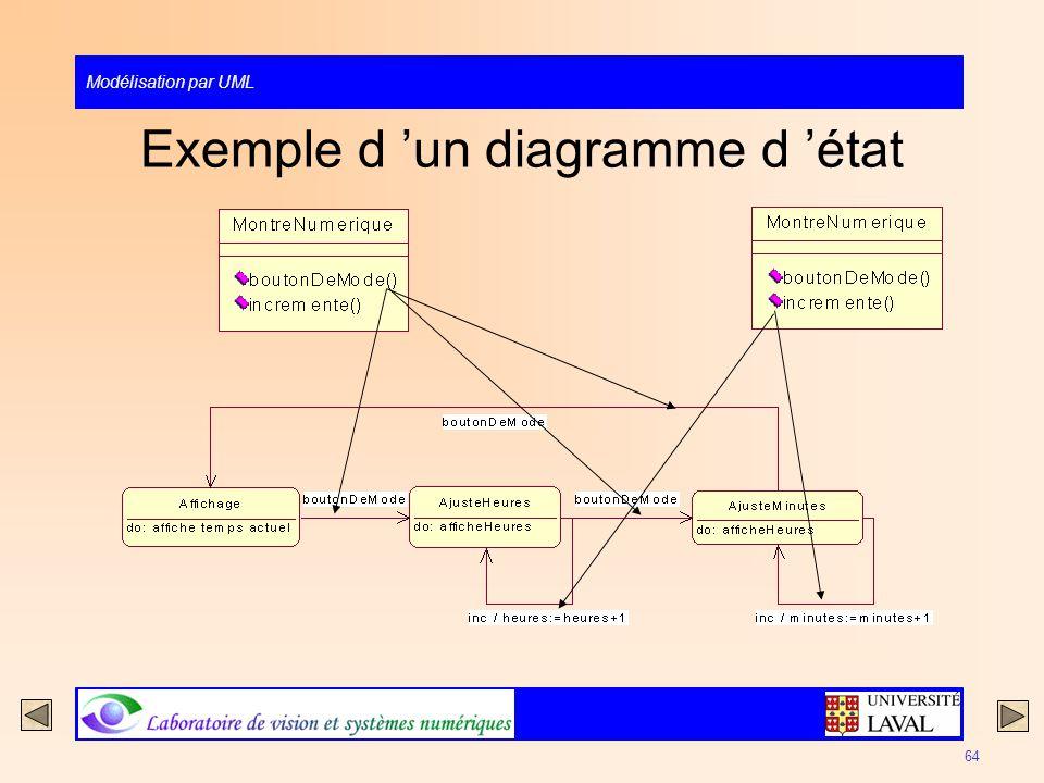Modélisation par UML 64 Exemple d un diagramme d état