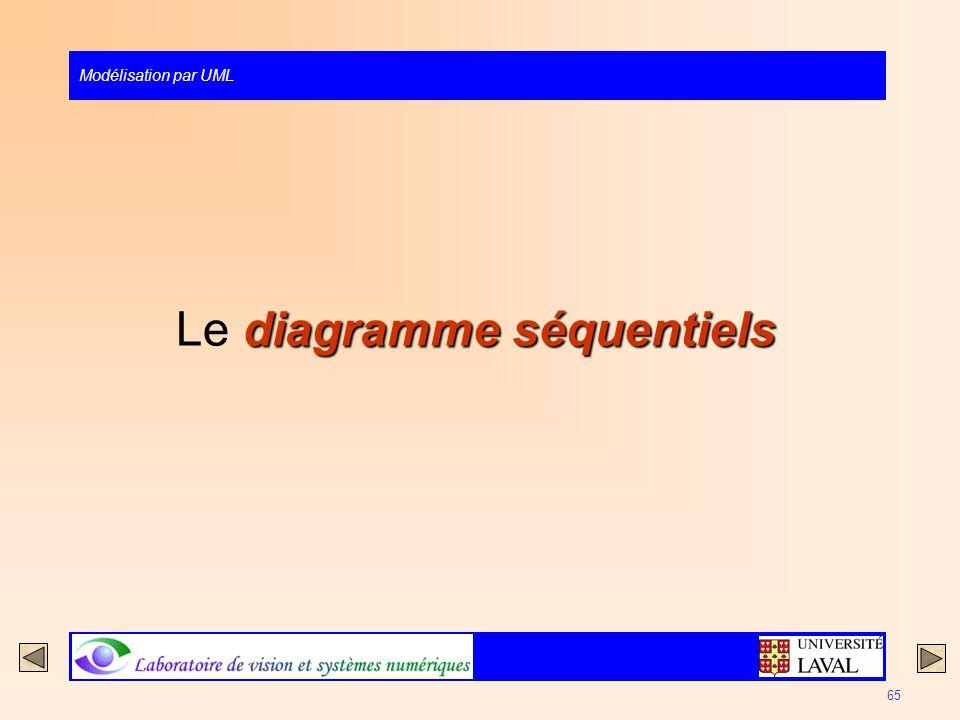 Modélisation par UML 65 diagramme séquentiels Le diagramme séquentiels