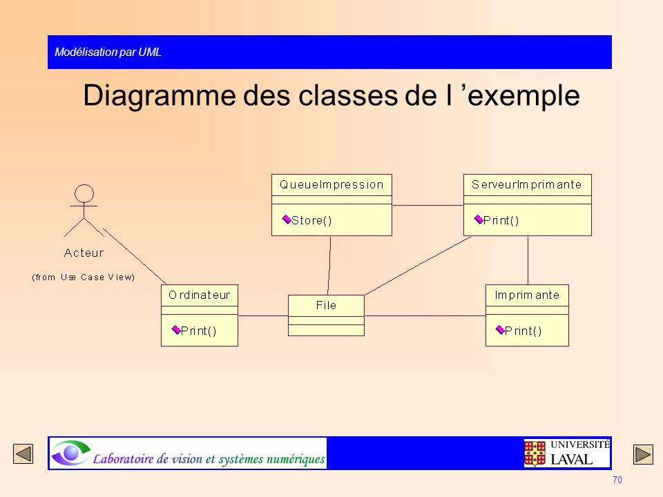 Modélisation par UML 70 Diagramme des classes de l exemple