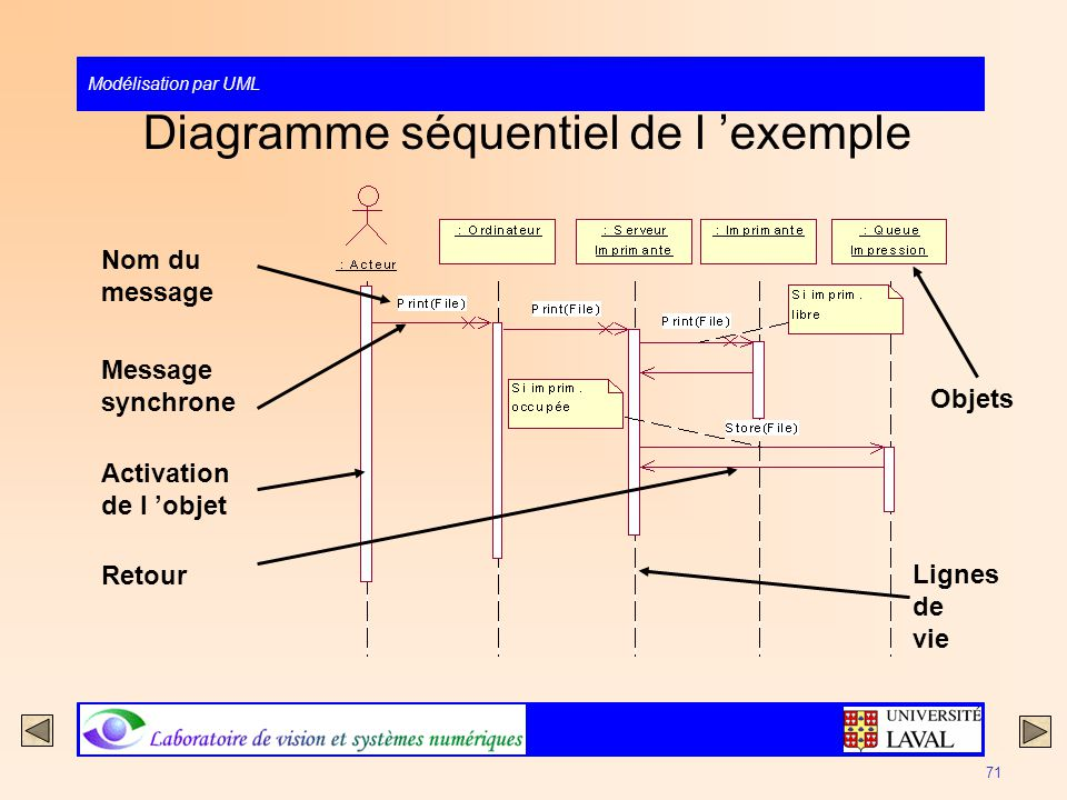 Modélisation par UML 71 Diagramme séquentiel de l exemple Message synchrone Nom du message Retour Lignes de vie Activation de l objet Objets