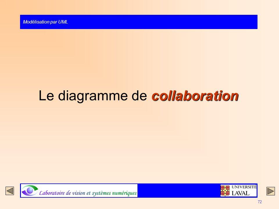Modélisation par UML 72 collaboration Le diagramme de collaboration