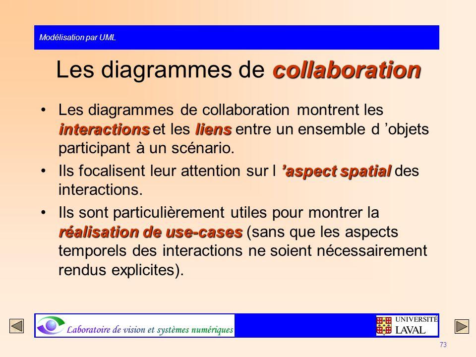 Modélisation par UML 73 collaboration Les diagrammes de collaboration interactionsliensLes diagrammes de collaboration montrent les interactions et le