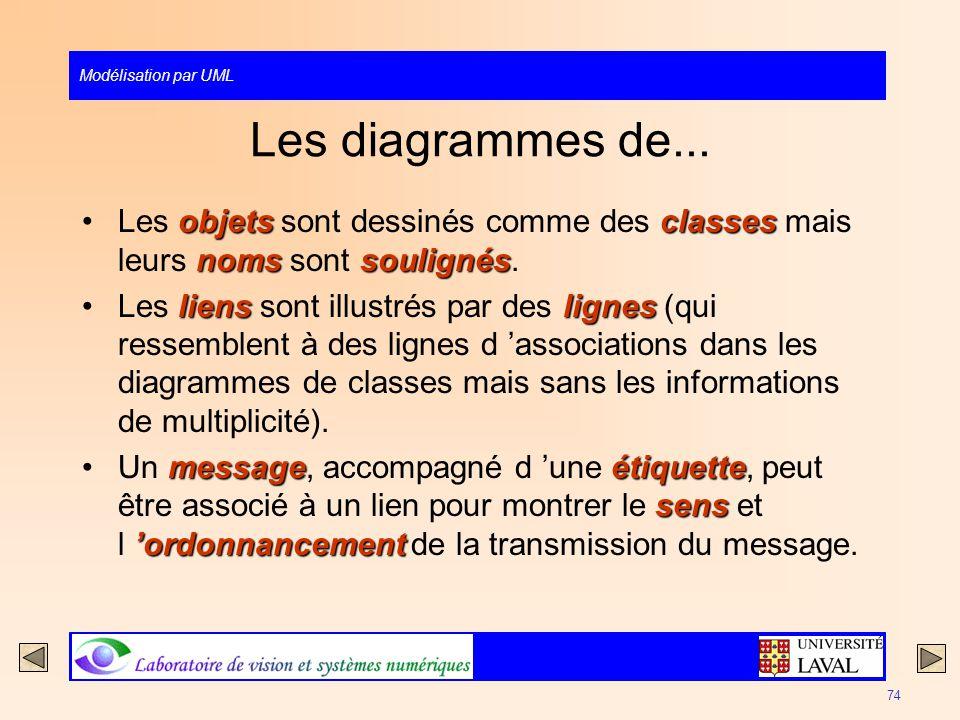 Modélisation par UML 74 Les diagrammes de... objetsclasses nomssoulignésLes objets sont dessinés comme des classes mais leurs noms sont soulignés. lie