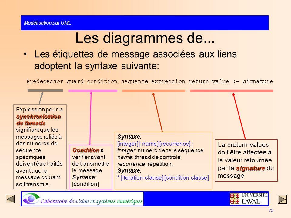 Modélisation par UML 75 Les diagrammes de... Les étiquettes de message associées aux liens adoptent la syntaxe suivante: Predecessor guard-condition s
