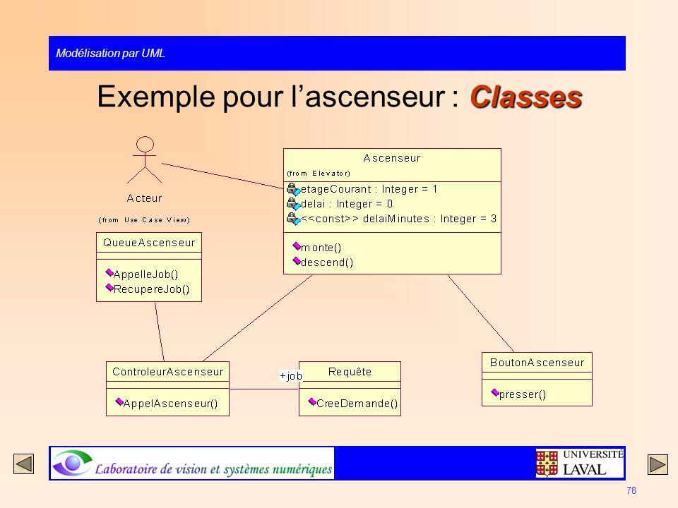 Modélisation par UML 78 Classes Exemple pour lascenseur : Classes