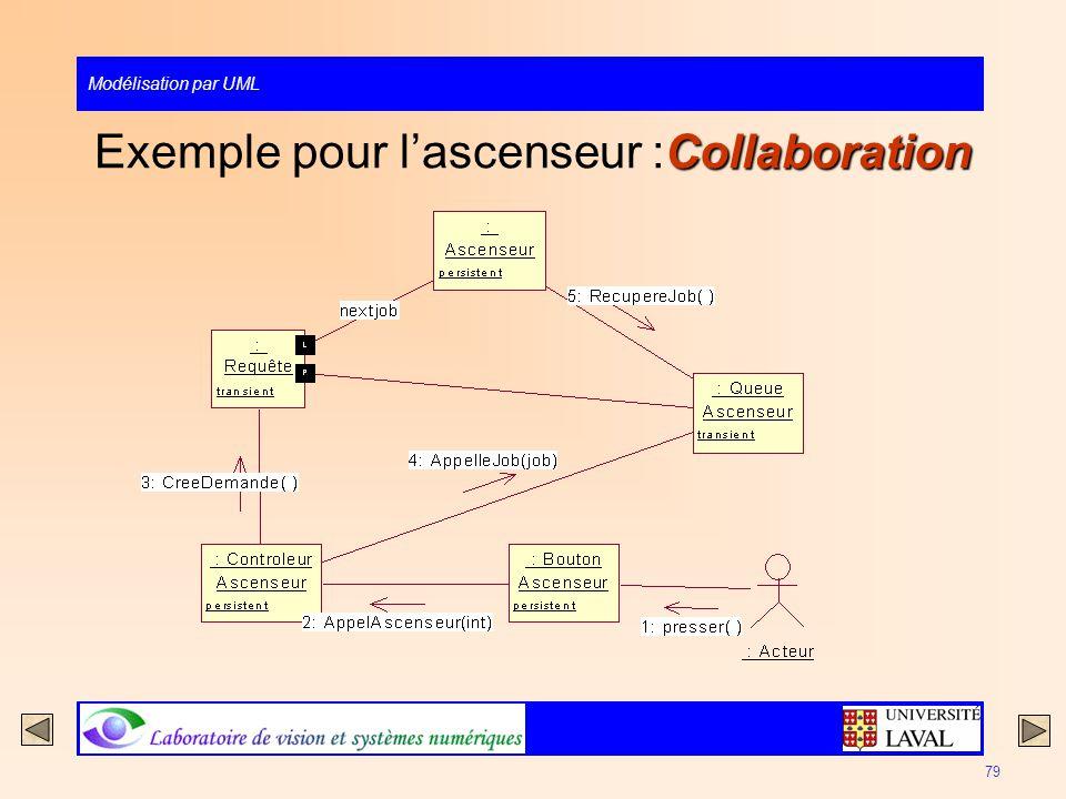 Modélisation par UML 79 Collaboration Exemple pour lascenseur :Collaboration