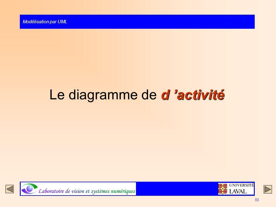 Modélisation par UML 80 d activité Le diagramme de d activité