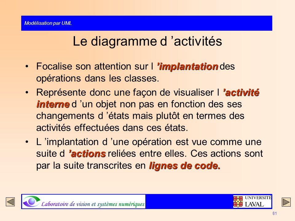 Modélisation par UML 81 Le diagramme d activités implantationFocalise son attention sur l implantation des opérations dans les classes. activité inter